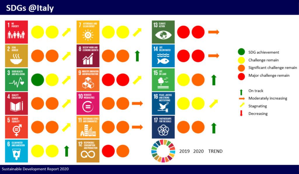Obiettivi Di Sviluppo Sostenibile Indispensabili Per La Ricostruzione Mondiale Post Pandemia Segretariato Italiano Di Prima Universita Di Siena